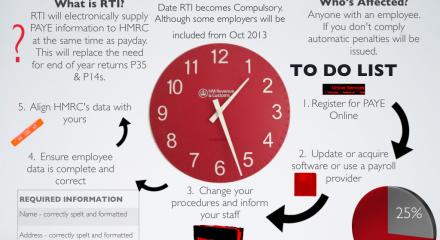 RTI Infographic